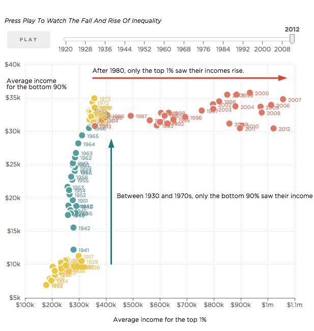 Почему 1% богатейших против золотого стандарта (на примере США)