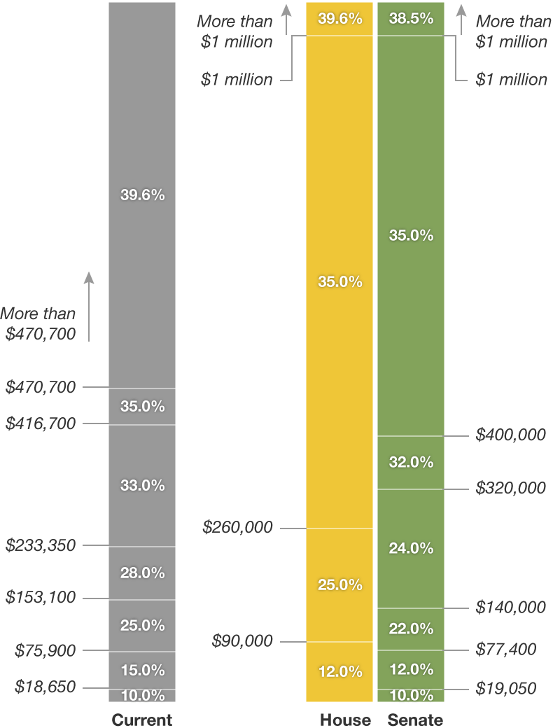 chart showing different tax brackets for married filing jointly