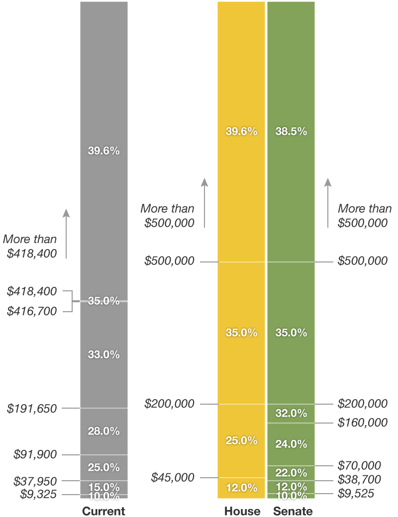 chart showing different tax brackets for singles